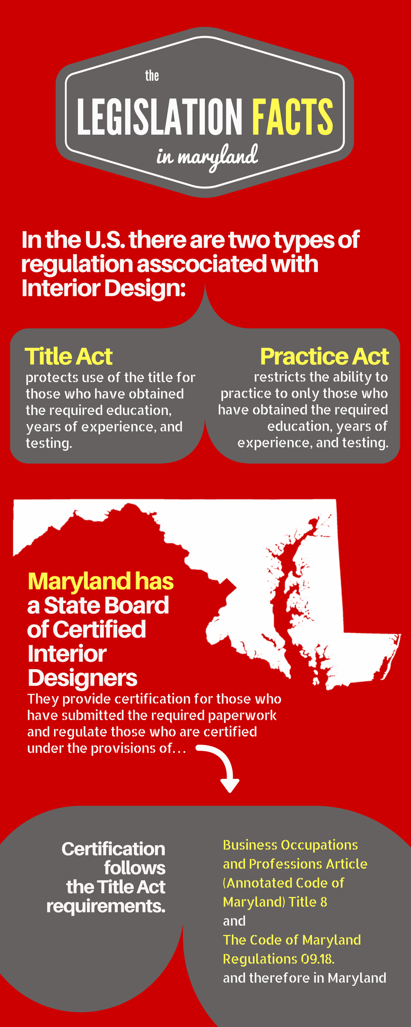 legislation advocacy maryland coalition for interior design